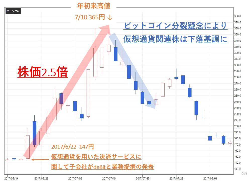 ウルフ村田 手法 トレイダーズホールディングス(8704) 株価