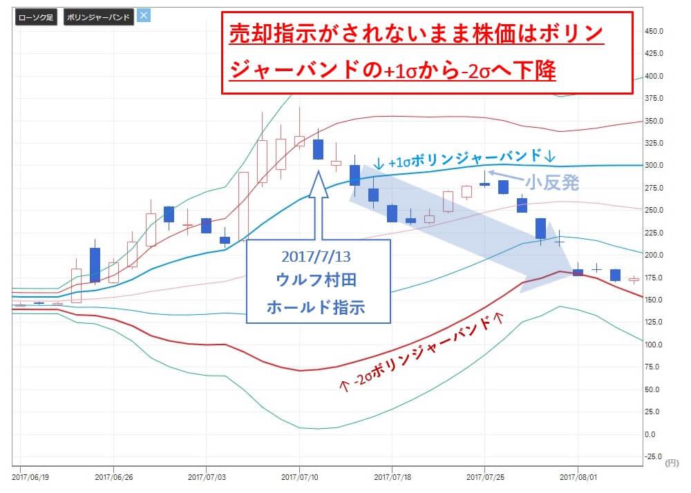 ウルフ村田 手法 トレイダーズホールディングス(8704)  ホールド指示 株価