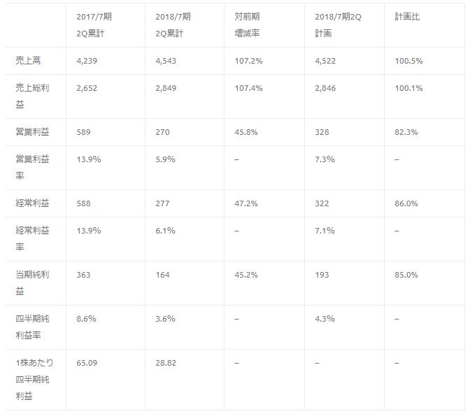 株式会社ブラス 業績推移(単位 百万円)