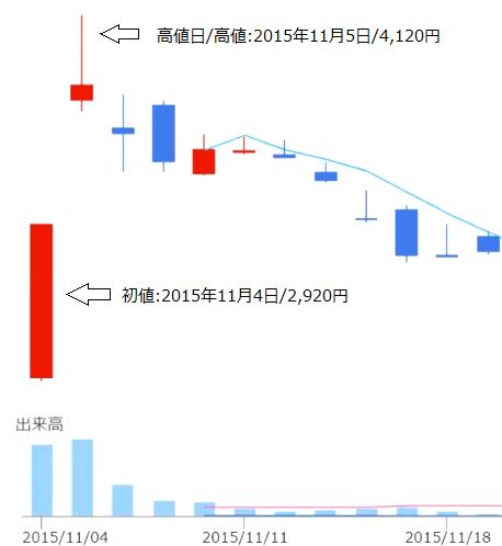 かんぽ生命【7181】チャート