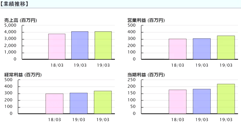 SIG(4386) 業績推移