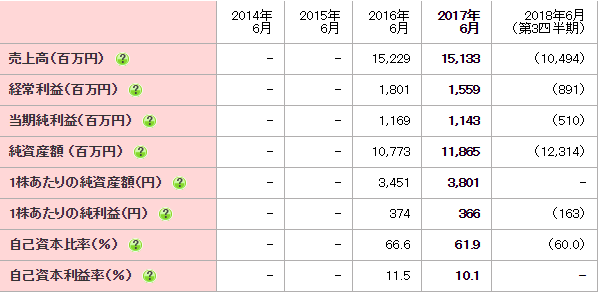 コーア商事ホールディングス(9273) チャート