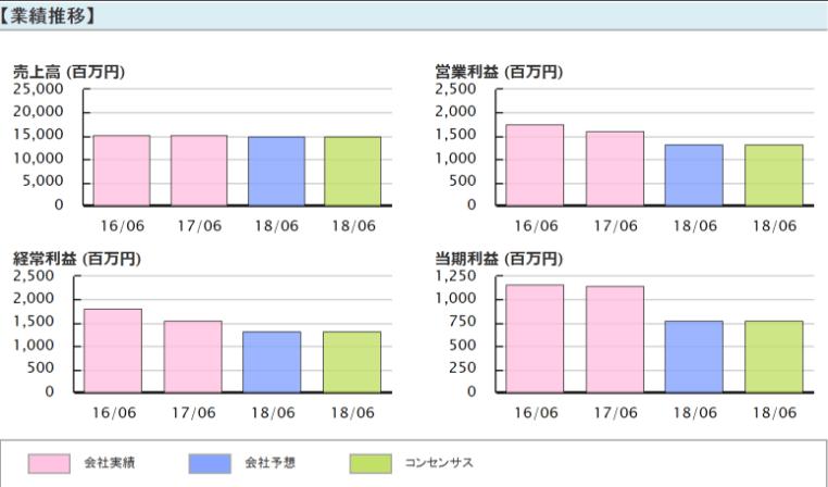 コーア商事ホールディングス(9273) 業績推移2