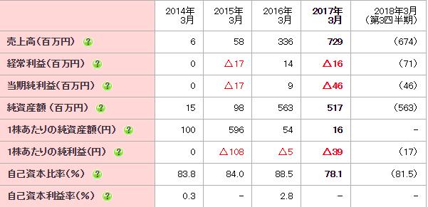 ZUU(4387) 業績推移