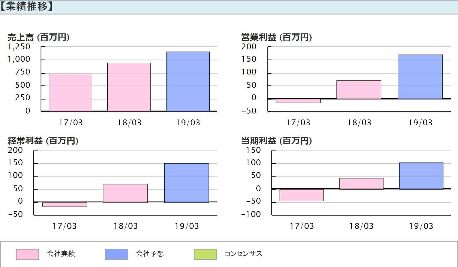 ZUU(4387) 業績推移2