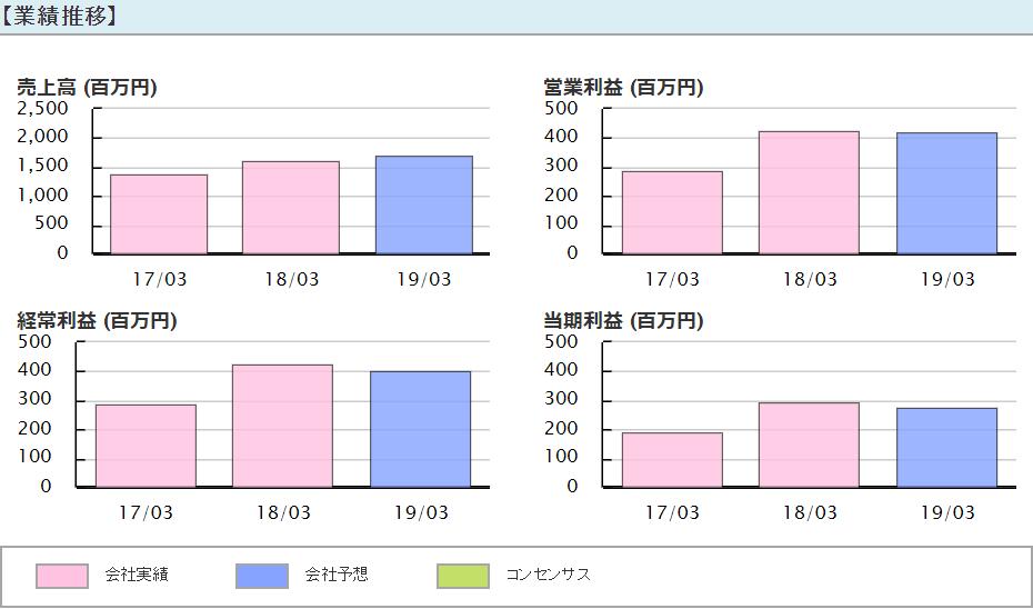 ライトアップ(6580) 業績推移2