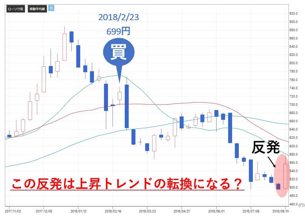 TMJ投資顧問 銘柄相談 ラクーン(3031)株価