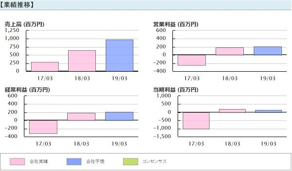 四季 SHIKI 投資顧問 評判 銘柄提供実績 燦キャピタル(2134) 業績推移