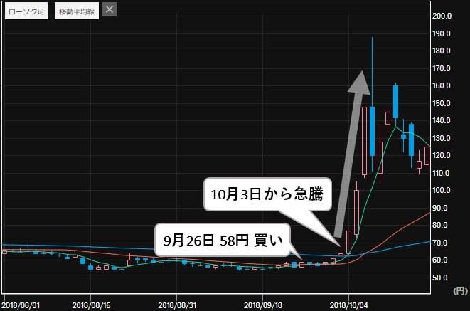 四季 SHIKI 投資顧問 評判 銘柄提供実績 燦キャピタル(2134) 株価1