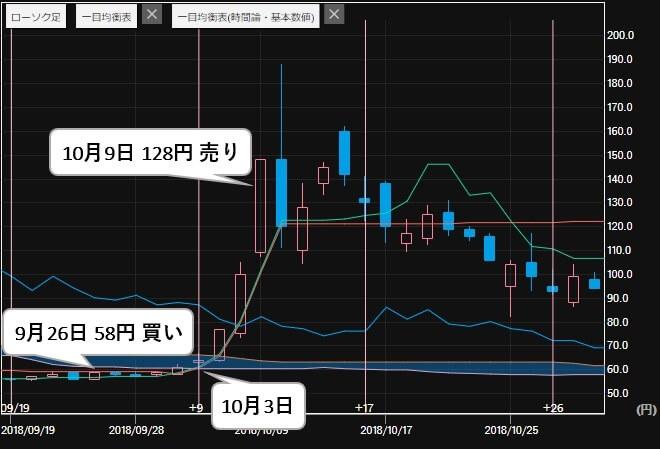 四季 SHIKI 投資顧問 評判 銘柄提供実績 燦キャピタル(2134) 株価2