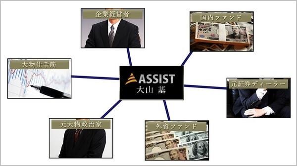 ASSIST アシスト 投資顧問 評判 大山基人脈図 ASSIST HPより