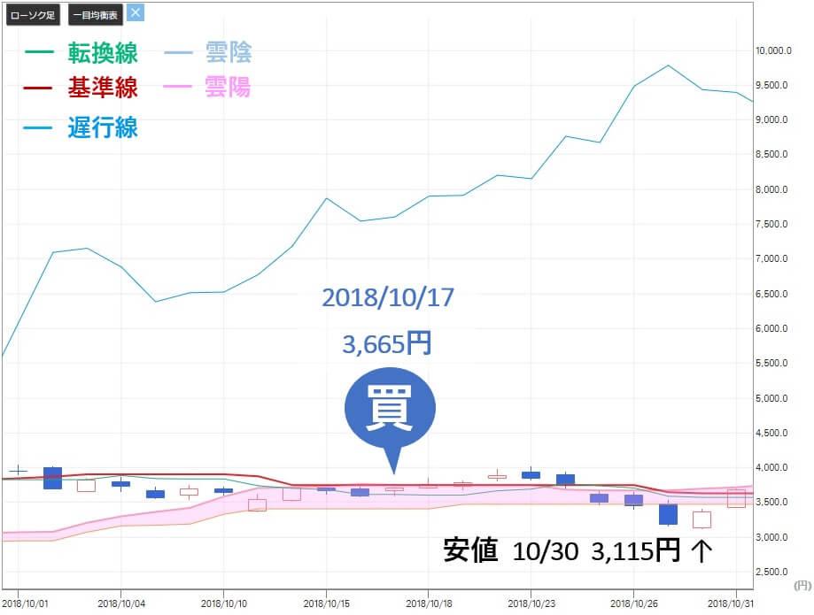 シンボル投資顧問 買い推奨 サンバイオ(4592)株価