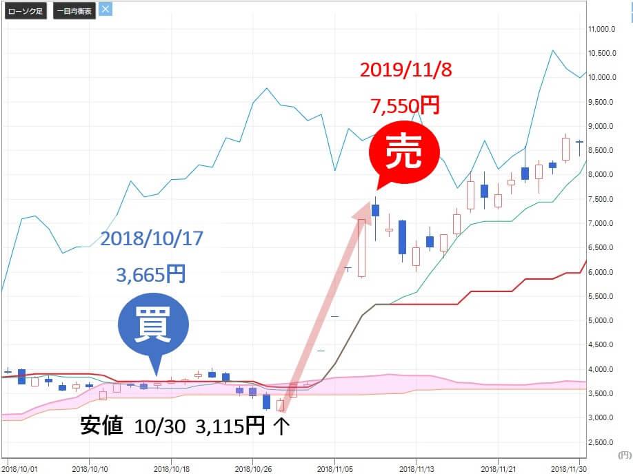 シンボル投資顧問  サンバイオ(4592)株価 急騰
