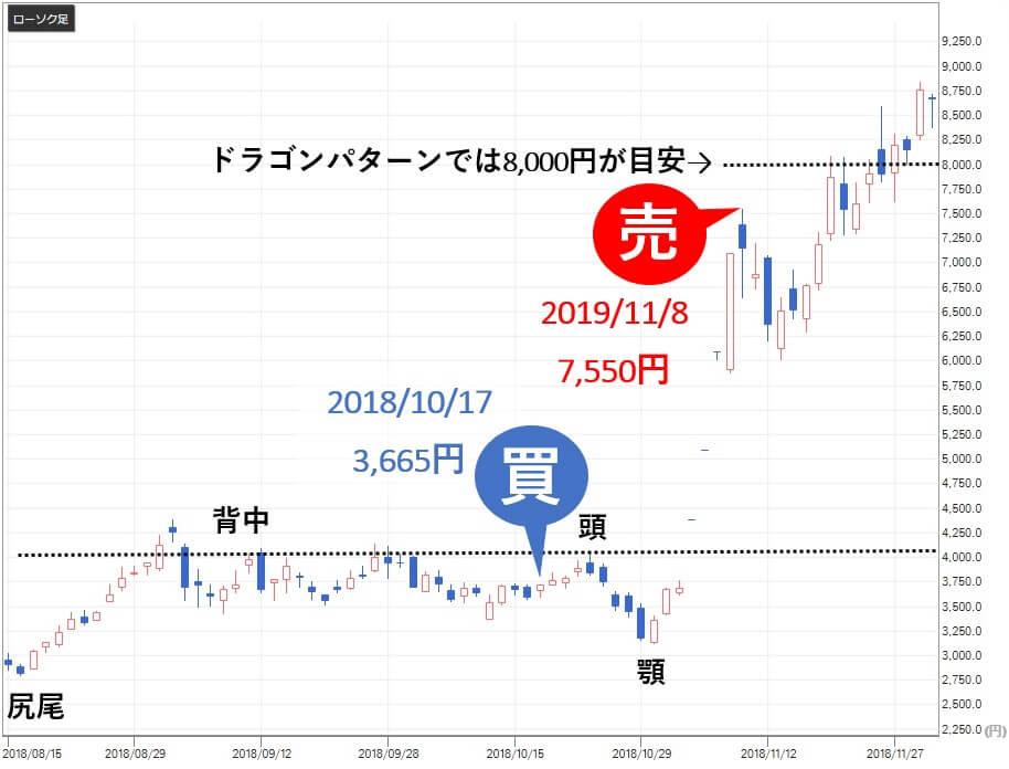 シンボル投資顧問  サンバイオ(4592)株価 ドラゴンパターン