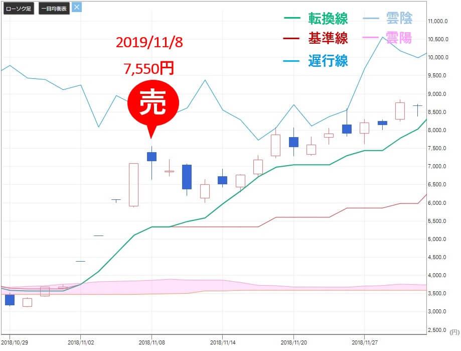 シンボル投資顧問  売り推奨 サンバイオ(4592)株価