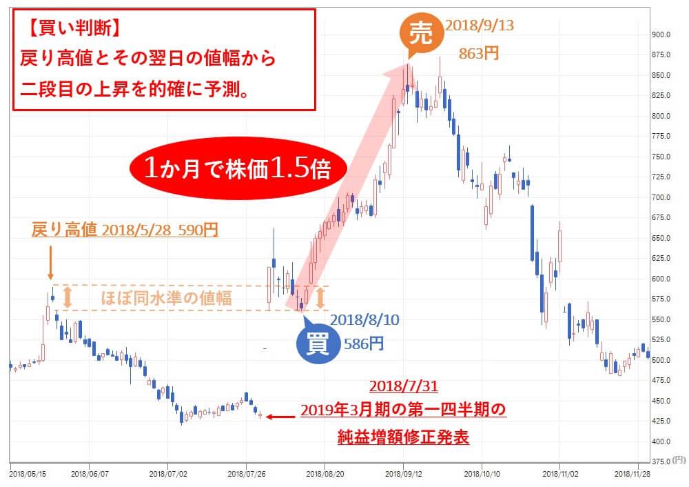 雅投資顧問 雅コース アドウェイズ(2489)買い判断 株価
