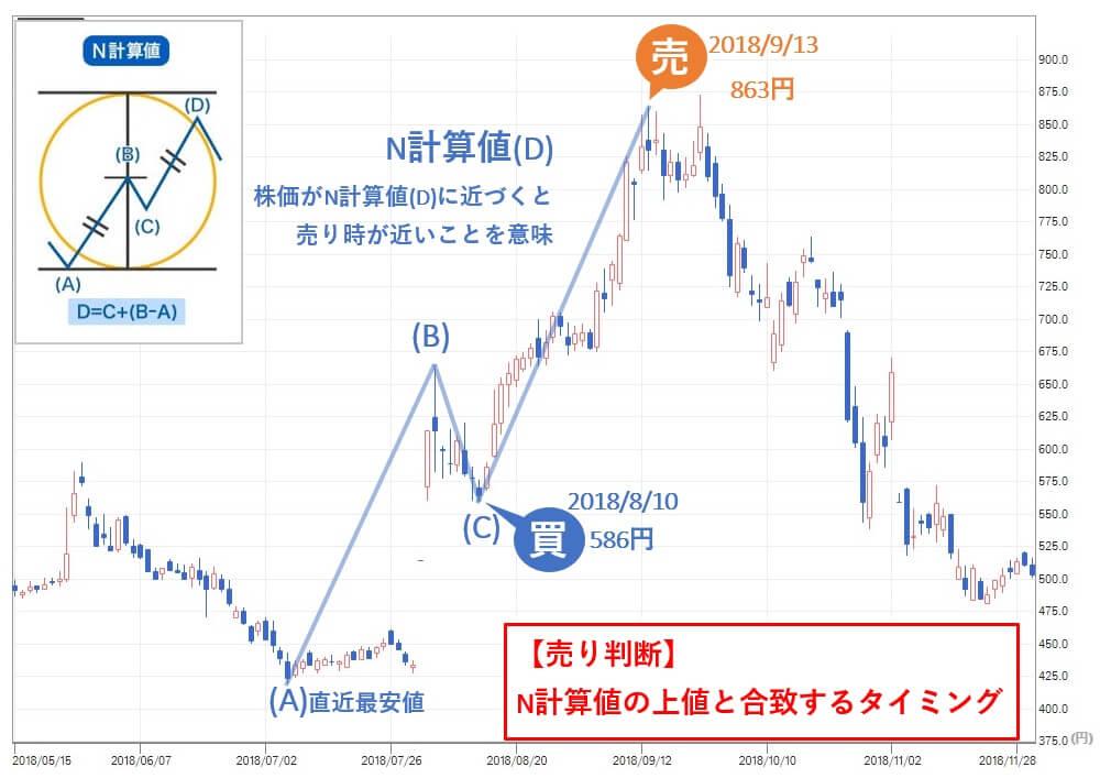 雅投資顧問 雅コース アドウェイズ(2489)売り判断 株価