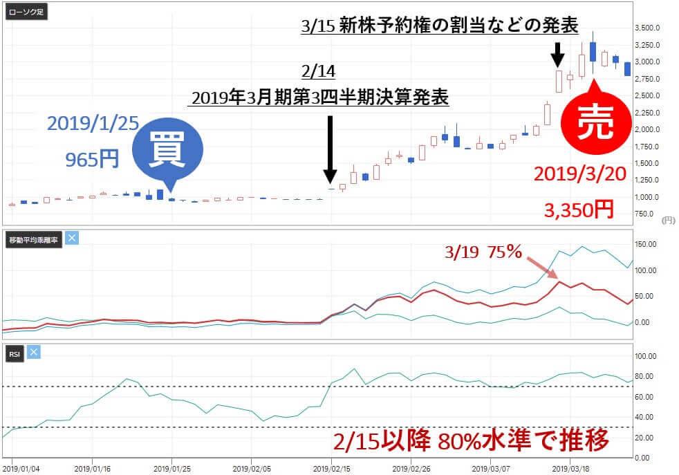 雅投資顧問 雅コース レアジョブ(6096)株価 売り判断 評価
