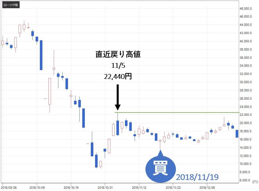 株エヴァンジェリスト 実績 MTジェネックス(9820)株価推移2