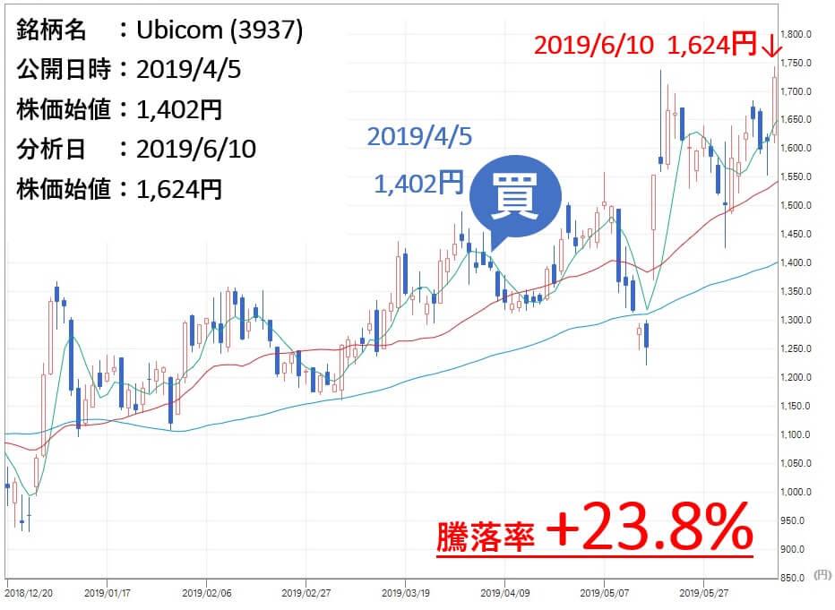 アレス投資顧問 推奨Ubicom(3937) 投資結果