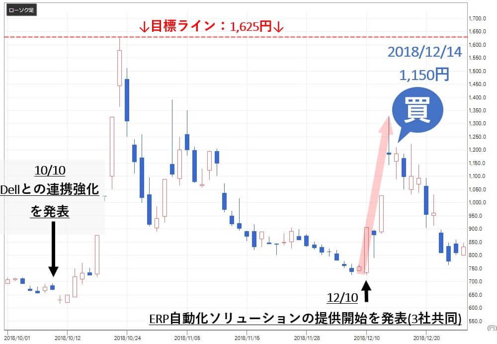 アレス投資顧問 アイ・ピー・エス(4335)株価推移1