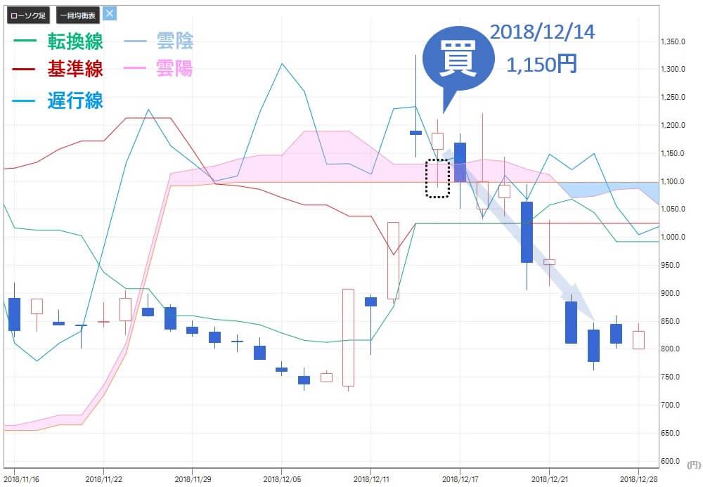 アレス投資顧問 アイ・ピー・エス(4335)株価推移2