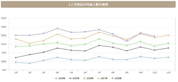 インバウンド関連銘柄 出遅れ株月別外国人観光客数の推移