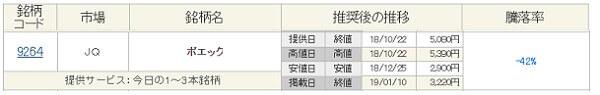株マイスター ポエック(9264)