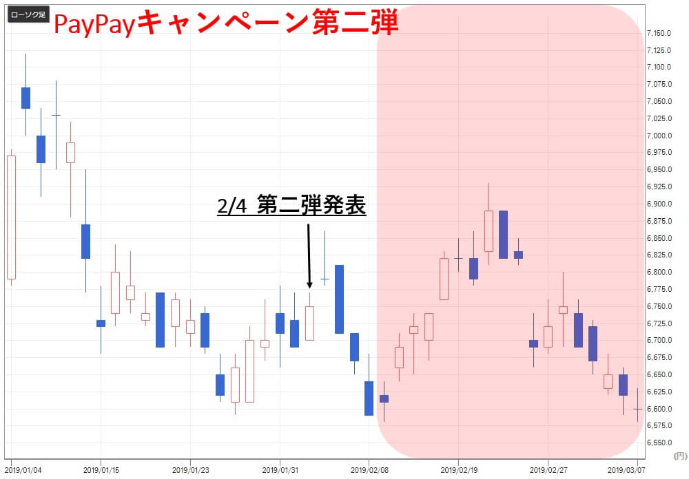 paypay関連銘柄 ローソン(2651)株価