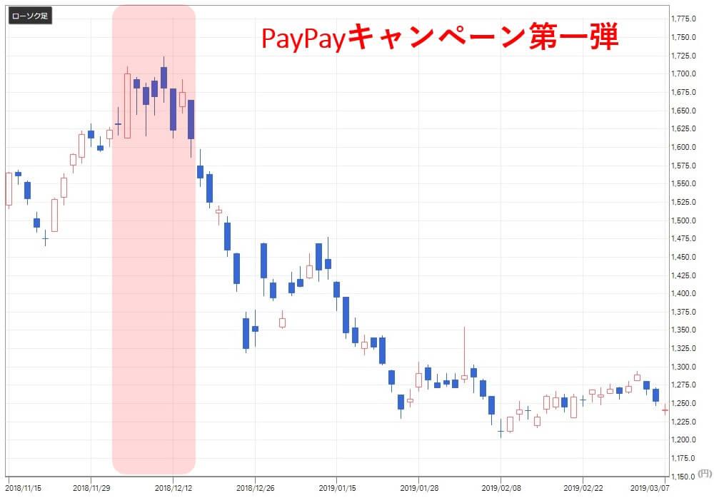 paypay関連銘柄 ビッグカメラ(3048)株価