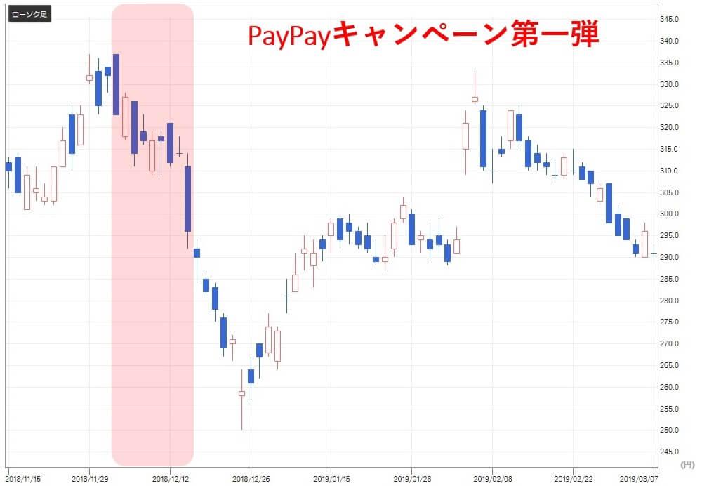 paypay関連銘柄 ヤフー(4689)株価