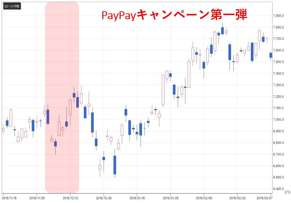 paypay関連銘柄 富士通(6702) 株価