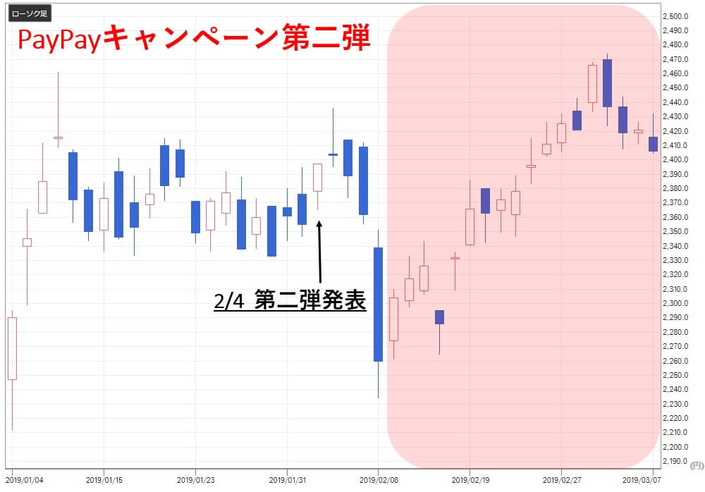 paypay関連銘柄 コロワイド(7616)株価