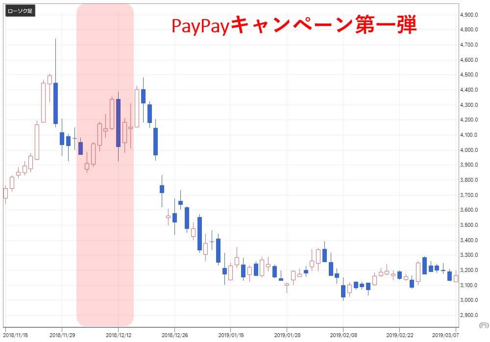 paypay関連銘柄 ユニー・ファミリーマート(8028)株価