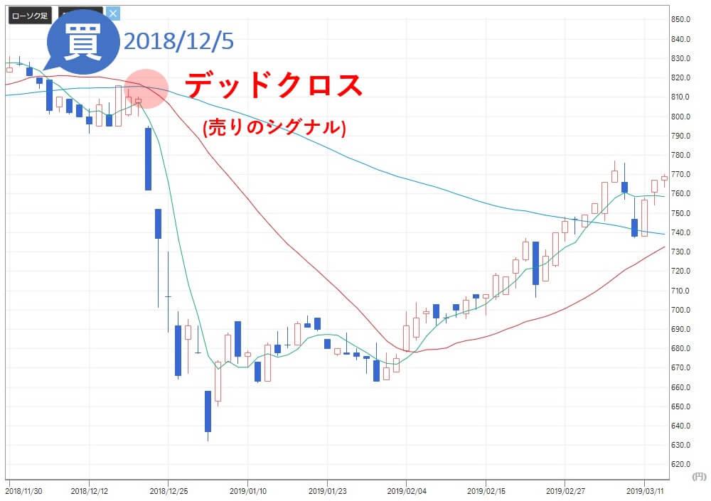 株プロフェット きちり(3082) 株価 売りサイン