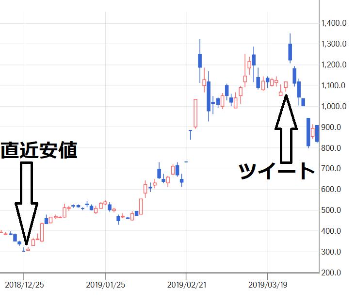 ウルフ村田 アンジェス ツイートと株価
