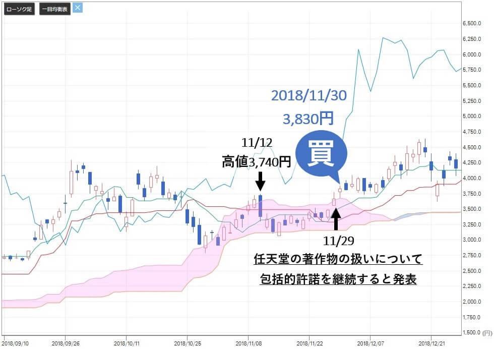 新生ジャパン投資 UUUM(3990)株価 買い判断