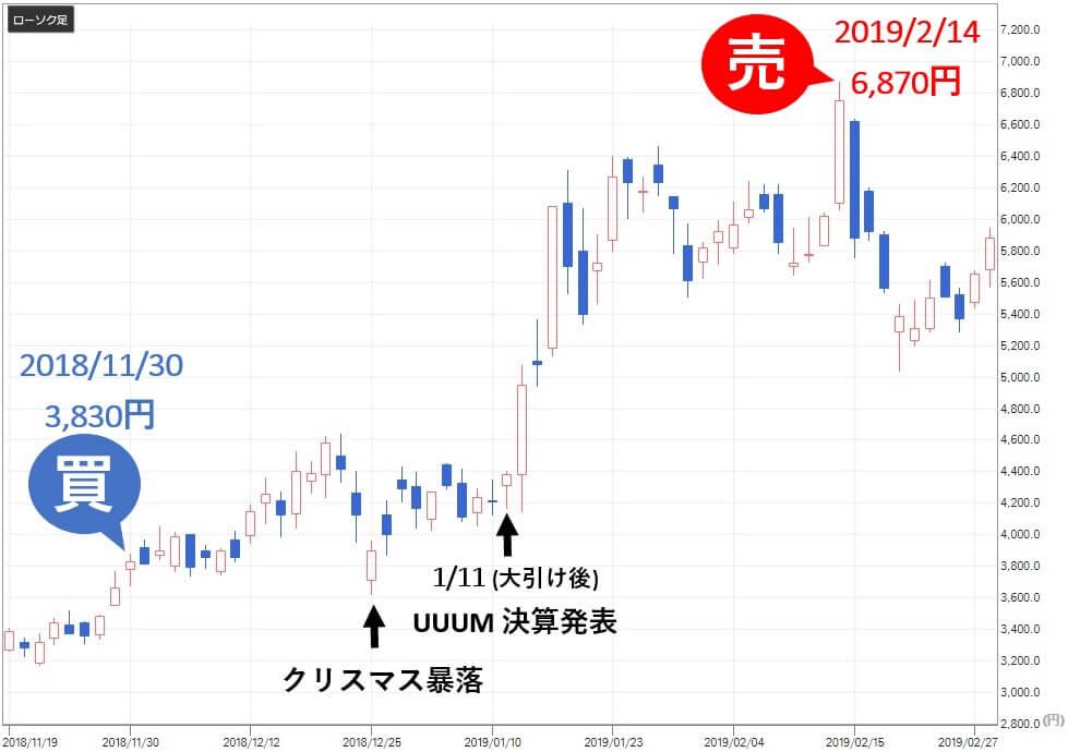 新生ジャパン投資 UUUM(3990)株価推移