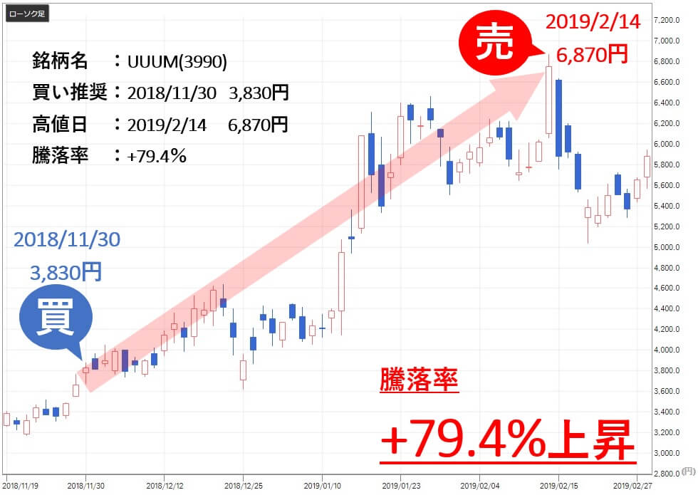 新生ジャパン投資 UUUM(3990)売買利益 騰落率