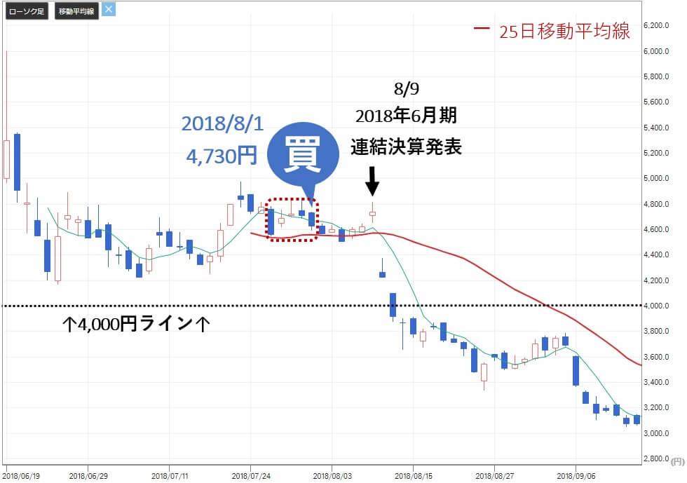 新生ジャパン投資 メルカリ(4385)株価 買い判断