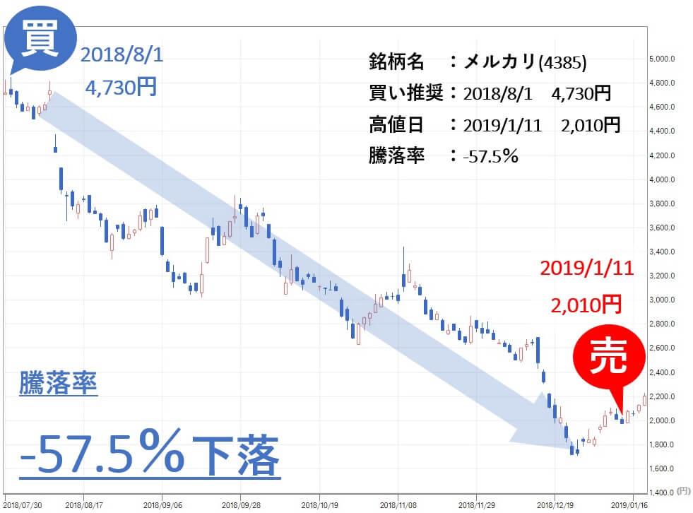 新生ジャパン投資 メルカリ(4385)株価 売買利益 騰落率