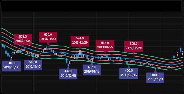 エンベロープ 株価が一定間隔で推移する銘柄