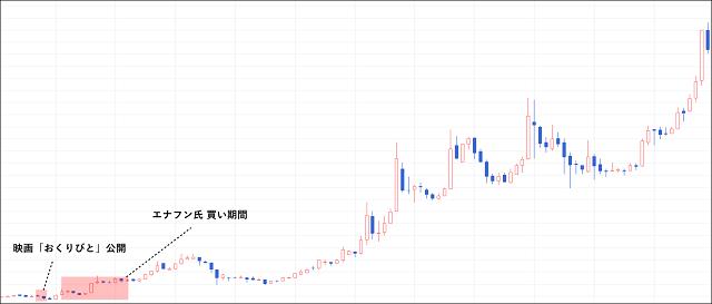 ティアの株価チャート