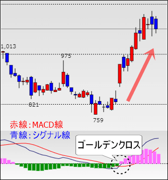MACD ゴールデンクロス