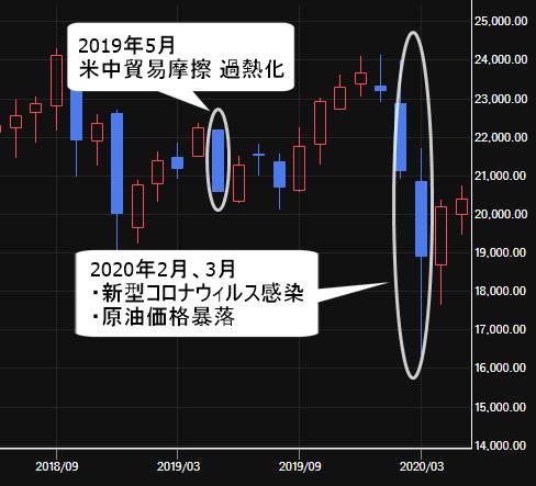 2019年、2020年の日経平均株価(月足)