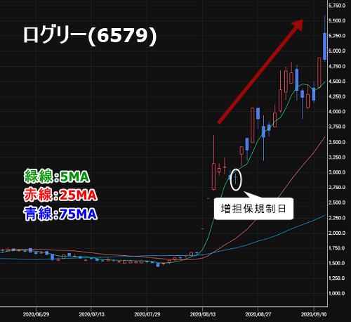 ログリー(6579)の株価チャート