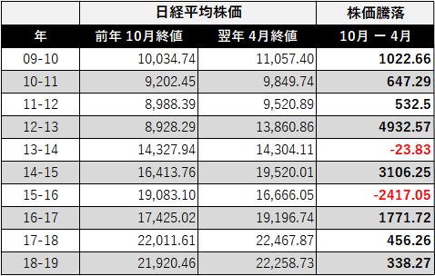 ハロウィン効果 2009~2019年の株価騰落