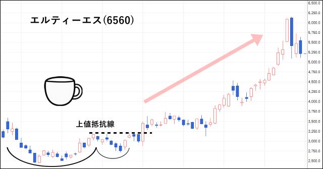 エルティーエス(6560)の株価チャート