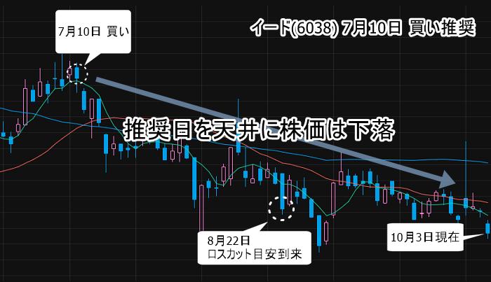 イード(6038) 勝ち株ナビの推奨後から株価下落