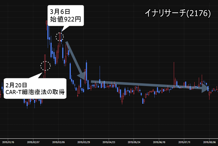S氏の相場観 イナリサーチ(2176)推奨後は株価下落